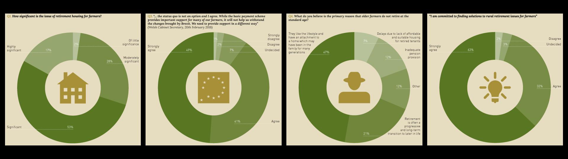 UCEM Retirement Report Infographics